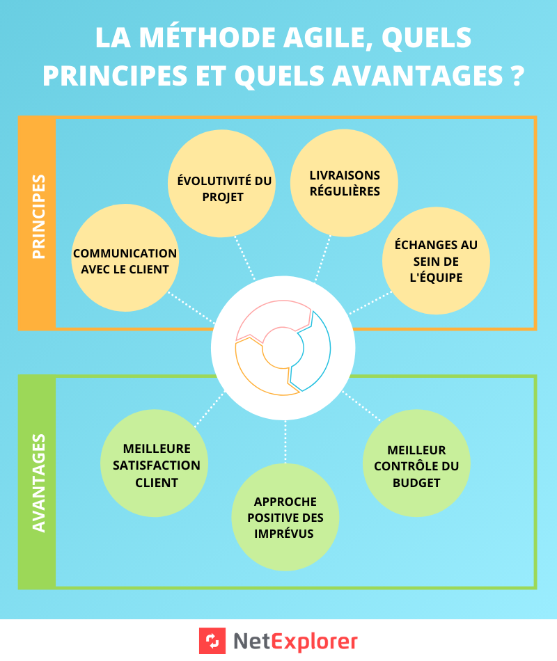 infographie methode agile